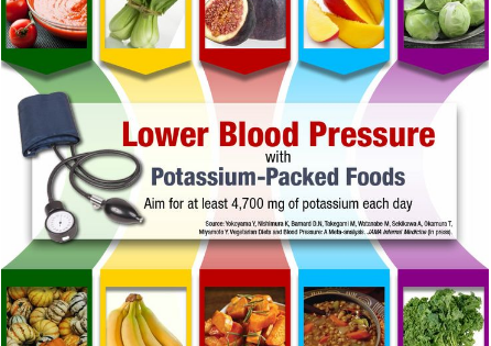 Approaches to Lower and Control Blood Pressure updated 2021